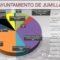El Presupuesto Municipal 2020 echará a andar tras su publicación en el BORM
